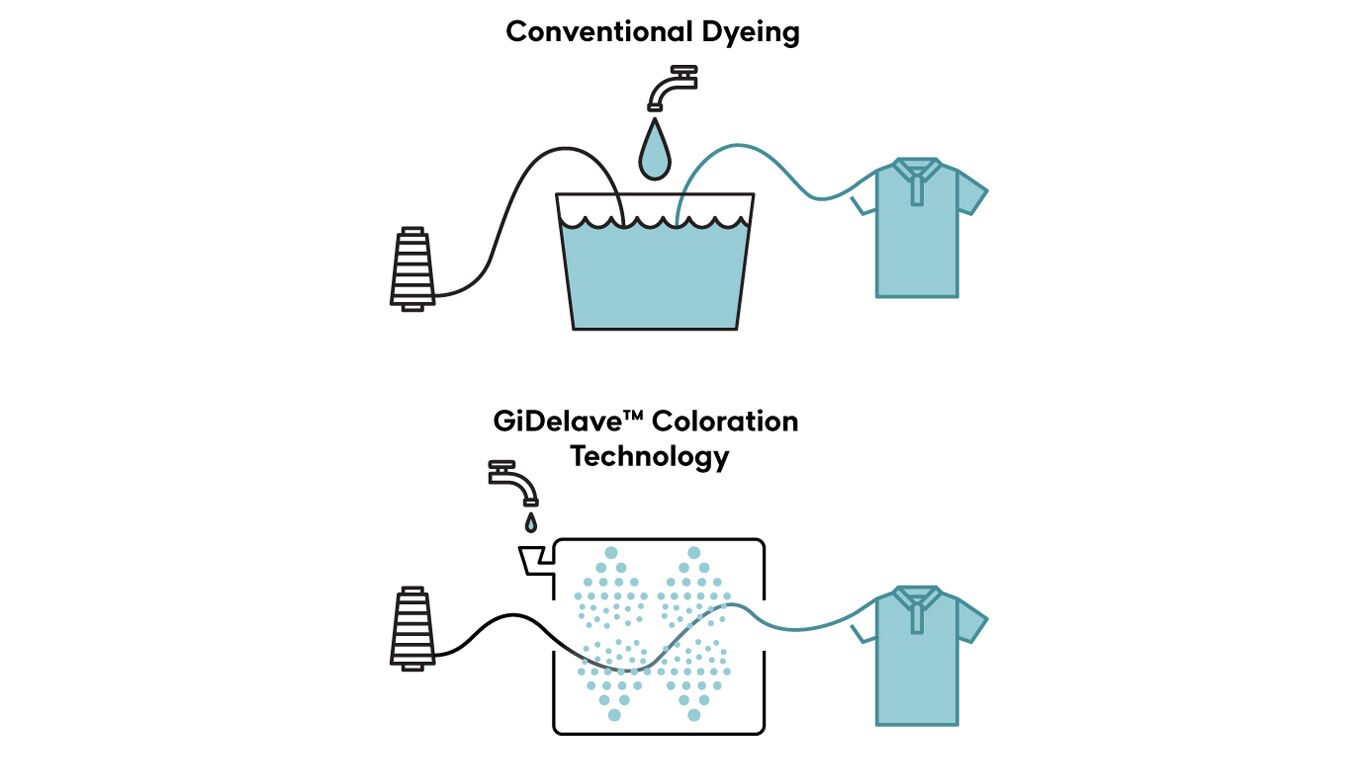 Conventional Dyeing